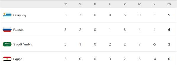 Uruguay-topped-the-Group-A-of-the-tournament