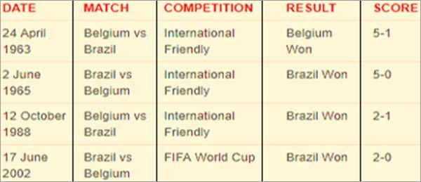 Brazil-VS-Balgium-head-to-head-history