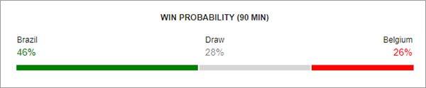Brazil-VS-Balgium-win-probability