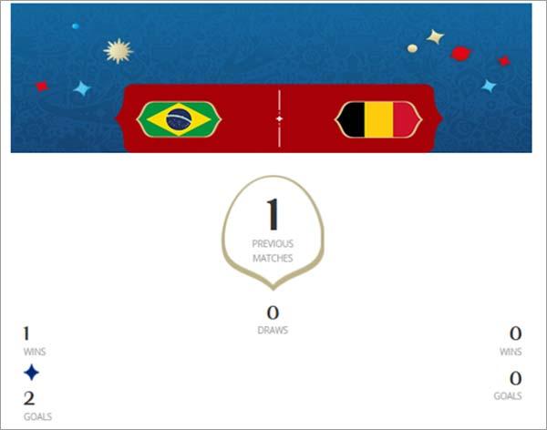 Brazil-VS-Balgium-wins