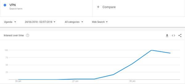 Search for VPNs Trending in Uganda