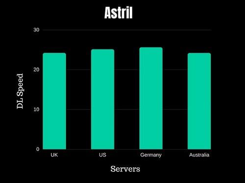 Astrill VPN Speed Test