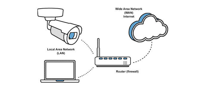 Setup-port-forwarding-on-your-router