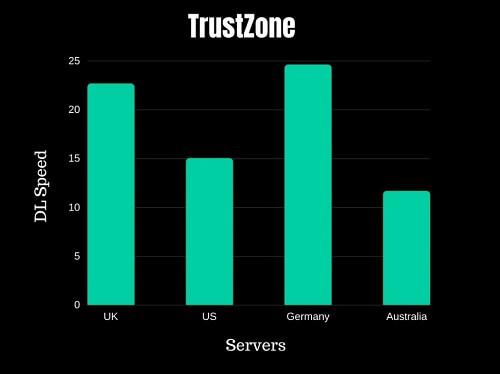 TrustZone Speed Test