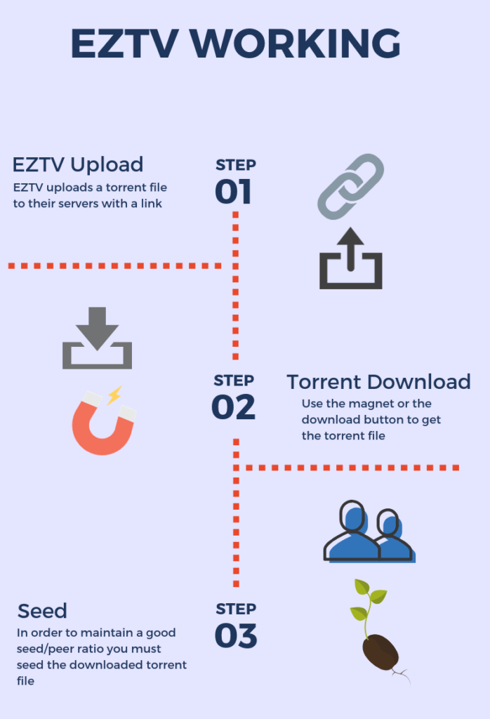 EZTV-Proxy-working-infographics