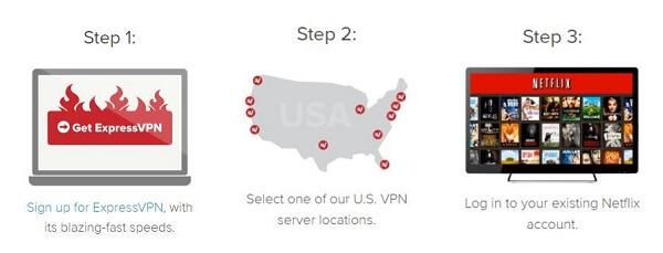 ExpressVPN-Netflix-Setup-Steps