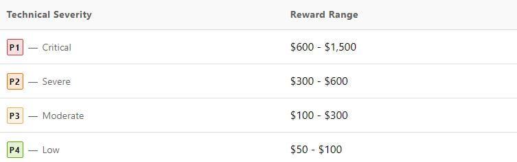 Reward-program-of-bugcrowd