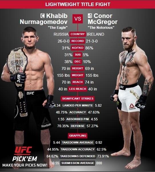 Khabib vs McGregor on PS4 Statistics