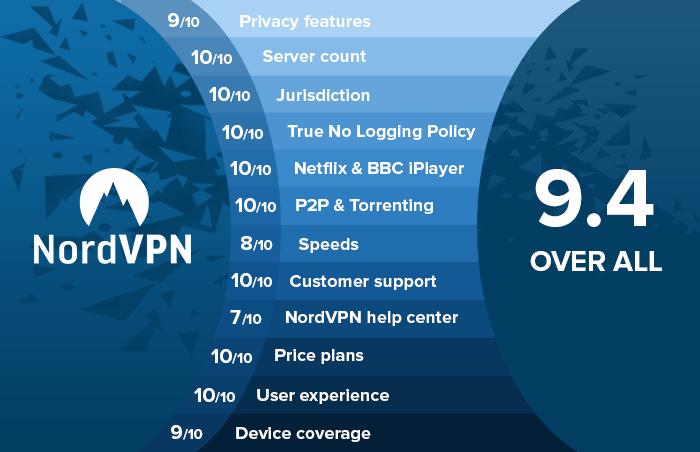Infograph-NordVPN