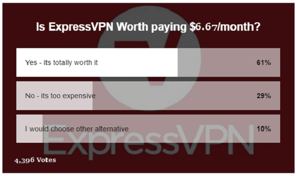 is-expressvpn-worth-paying-price