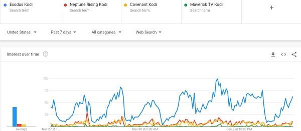 Most-Popular-Kodi-addon-of-December-Exodus-Kodi