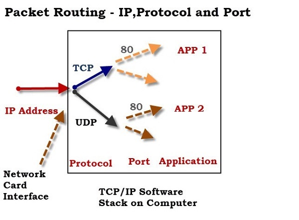 TCP vs UDP - Knowing the Key Differences - VPNRanks com