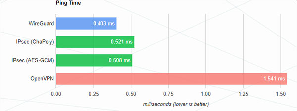 Is WireGuard a Precursor of a New Generation of VPNs? - VPNRanks