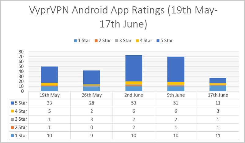 Best Android VPN Apps 2019 - Extensive Analysis of Top VPNs
