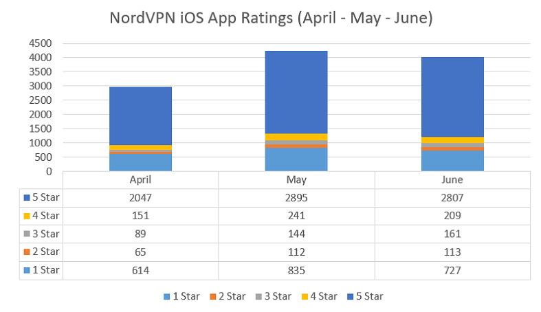 Best VPN for iPhone 2019 | App Ratings, Reviews, Speed etc