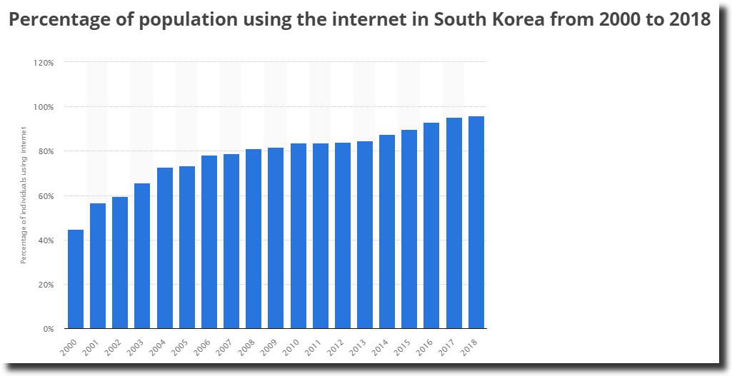 5 best VPN for South Korea - Bypass Korean surveillance
